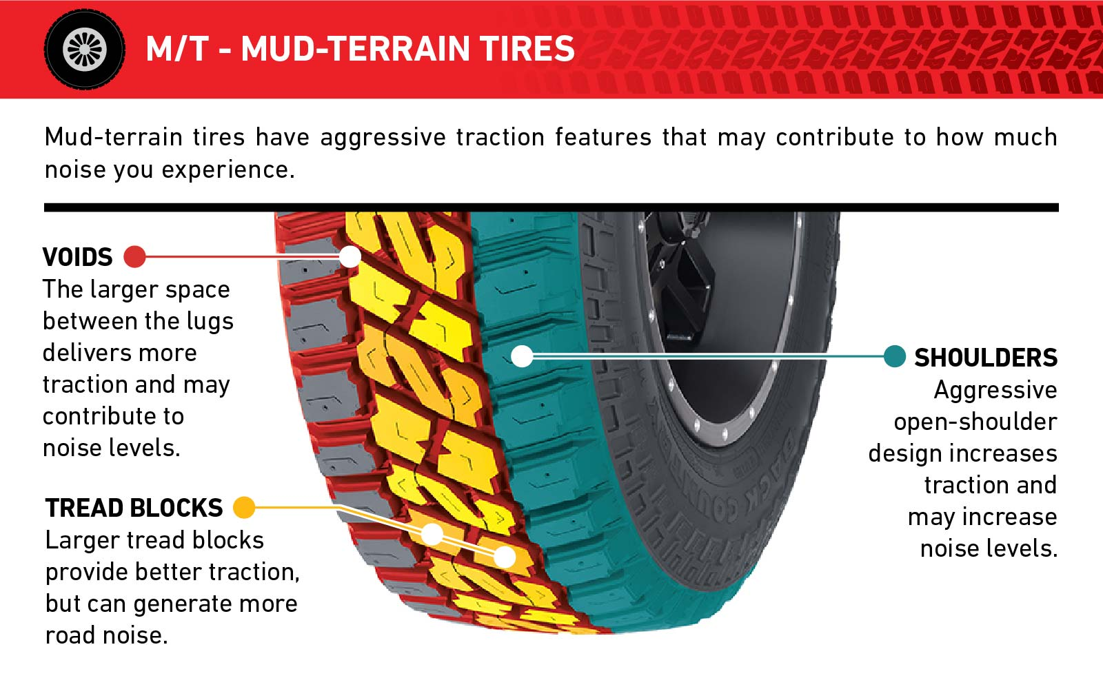 Graphic showing Mud-terrain tire benefits