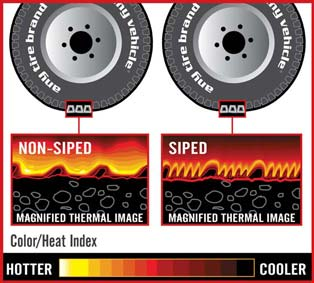 Tire thermal image comparison