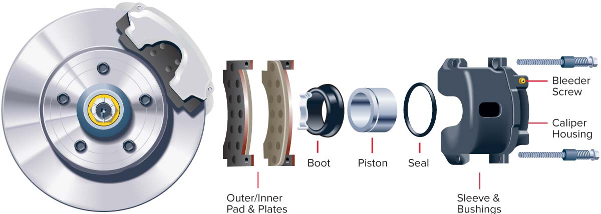 Key parts of a disc brake system