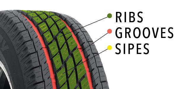 Graphic showing tire grooves, ribs and sipes