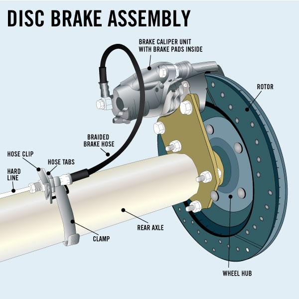 Major disc brake system parts