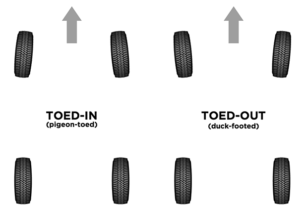 Toed-in and toed-out misalignment