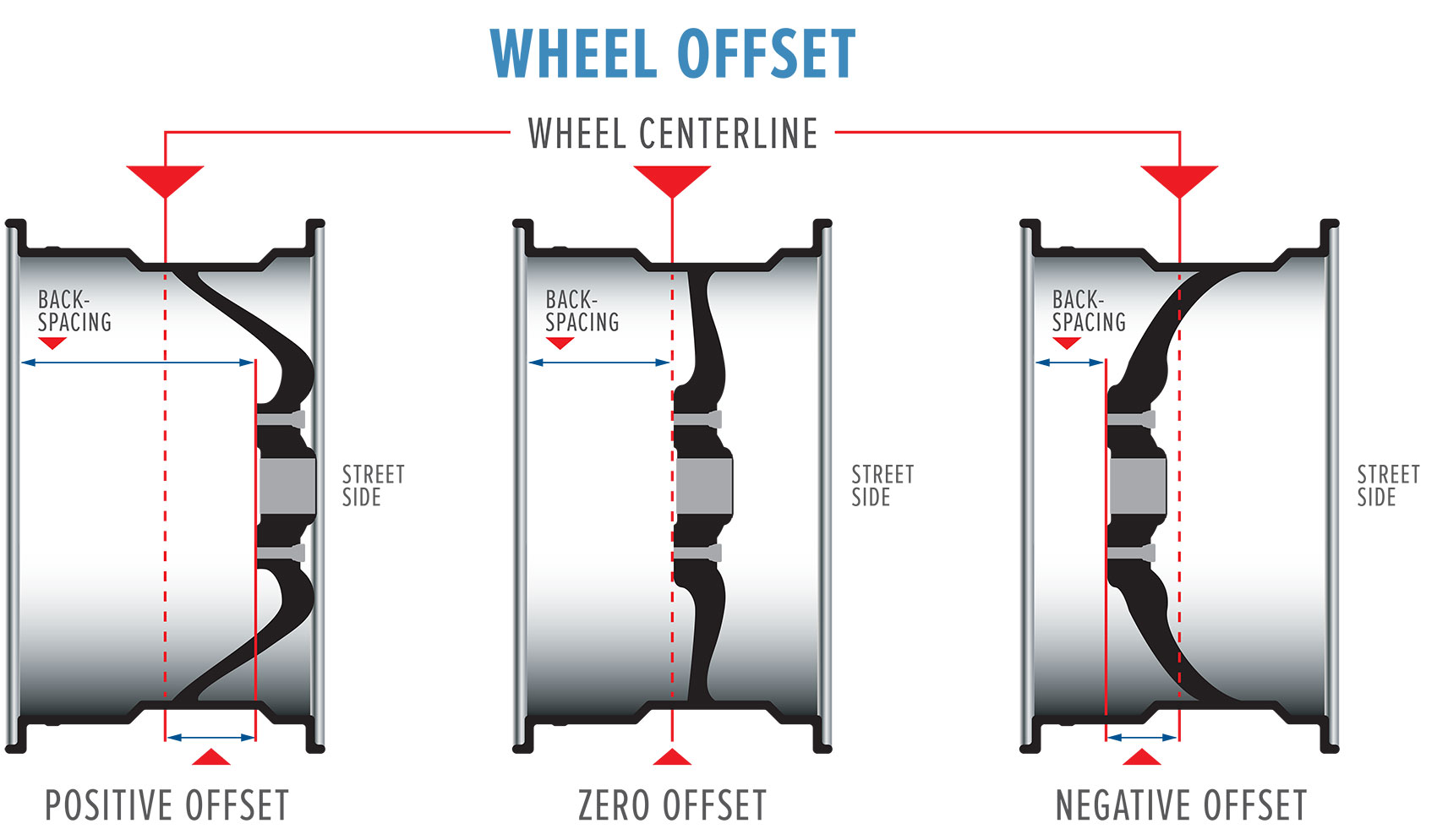 Wheel offset explained, with positive offset, zero offset and negative offset