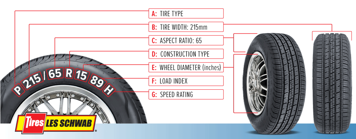 Tagged diagram of tire size meanings