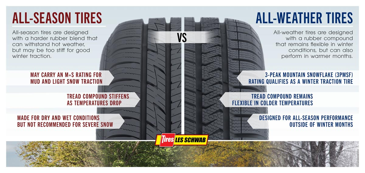 All-Season Tires vs All-Weather Tires Infographic