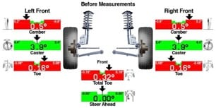 A thumbnail of a diagram explaining tire alignment