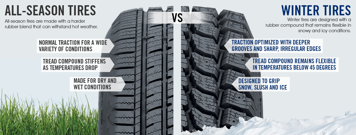 Differences between all-season and winter tires graphic