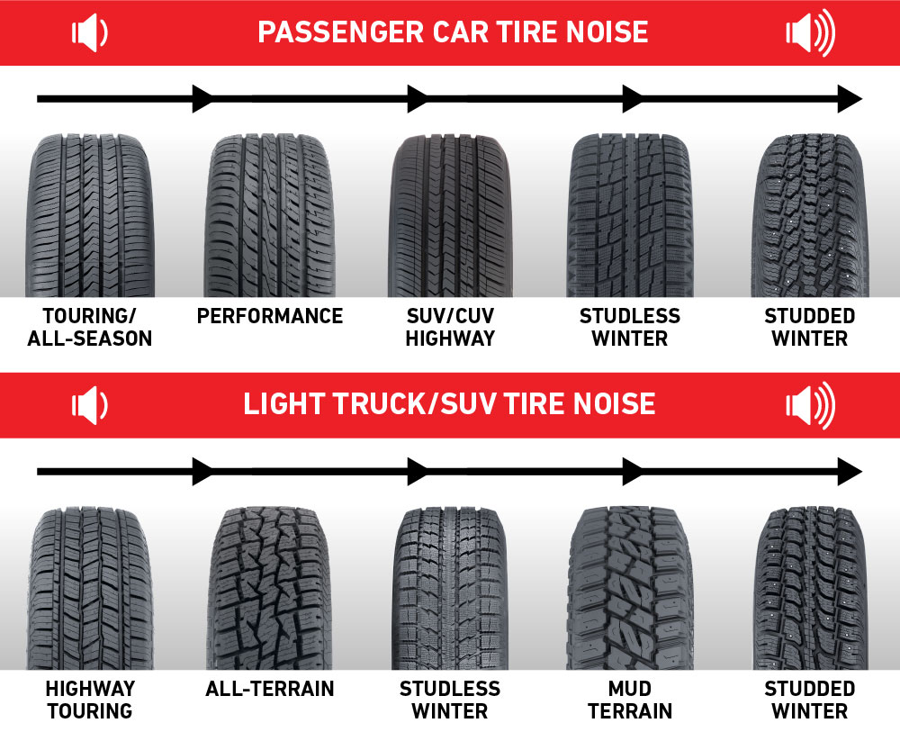 Quietest to Loudest Tire Types