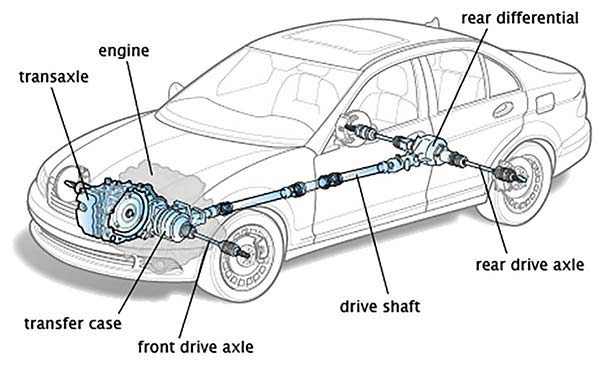 Parts of the drivetrain