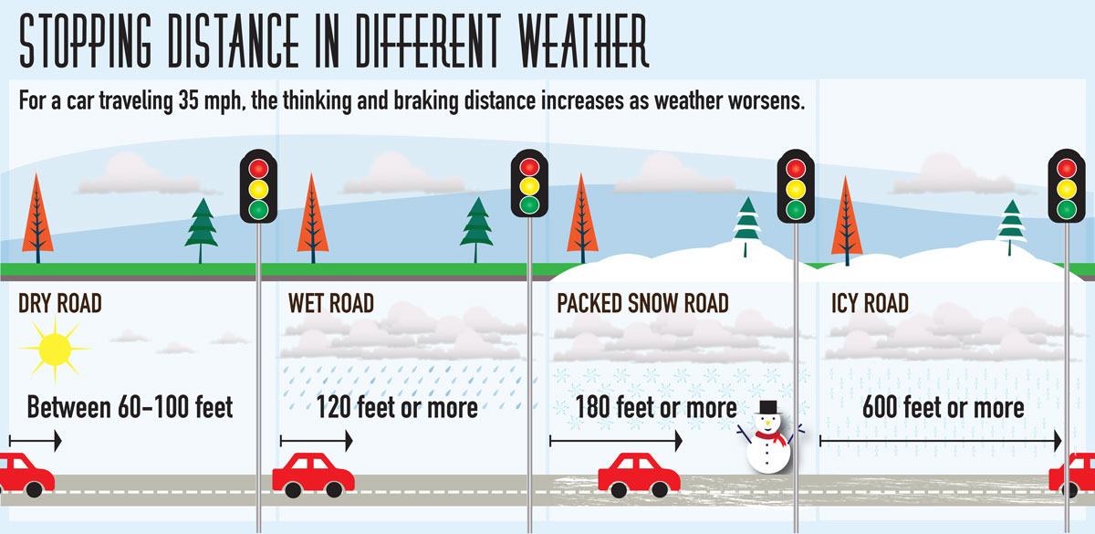 Stopping distance in different weather graphic