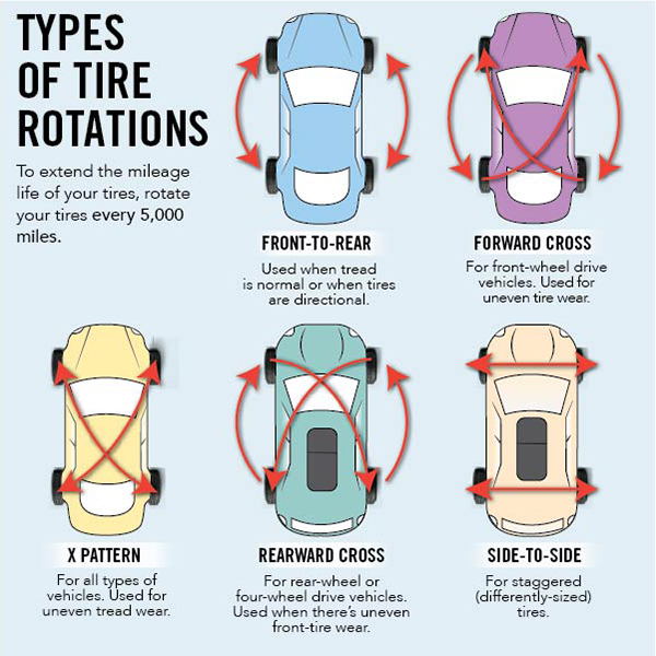 What Is Tire Rotation >> Tire Rotation It S Preventive Care For Your Tires Les Schwab