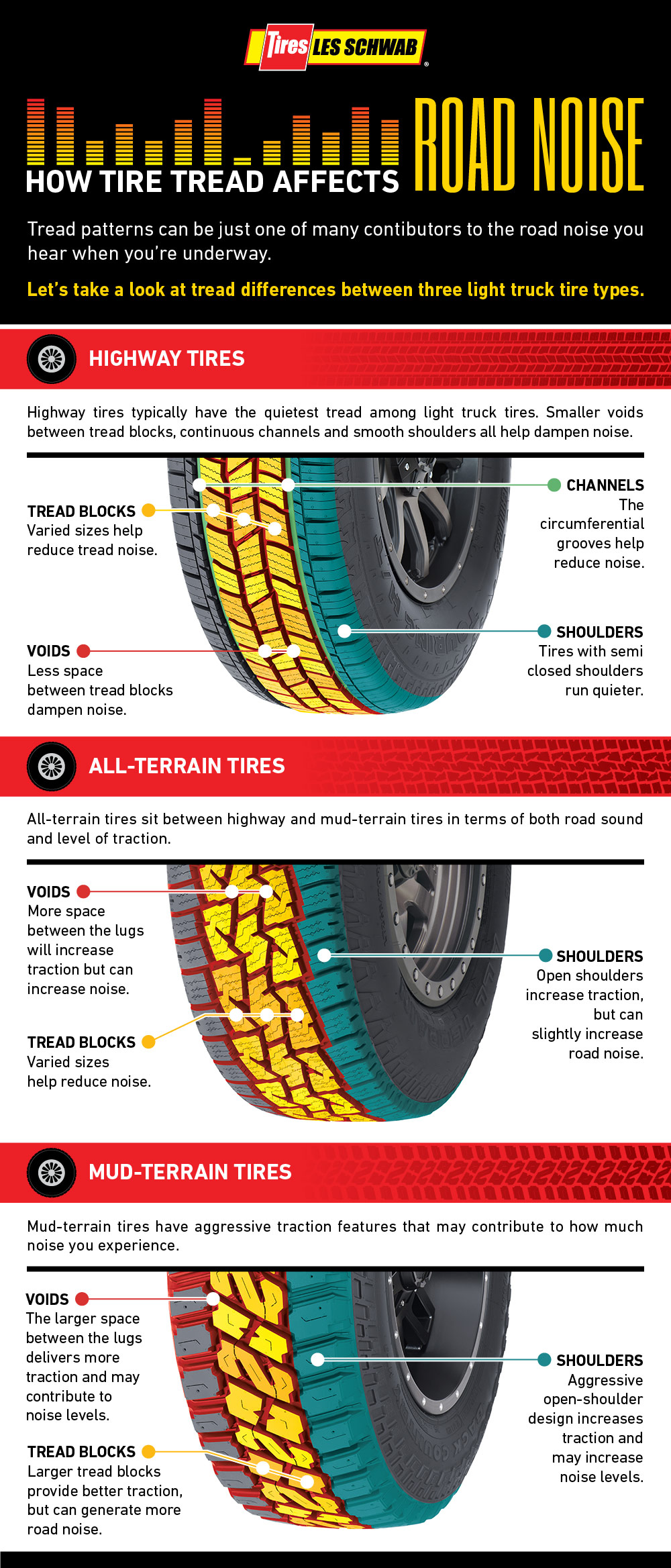 Want Quiet Tires? Look for These Features - Les Schwab