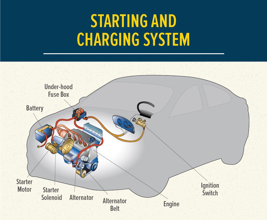Vehicle Starting and Charging System