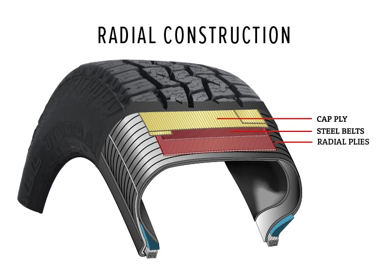 Radial tire cross section showing ply direction