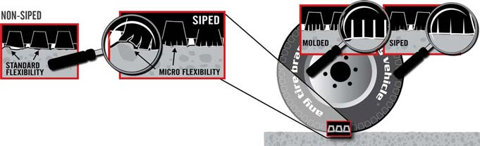 Tire surface flexibility comparison