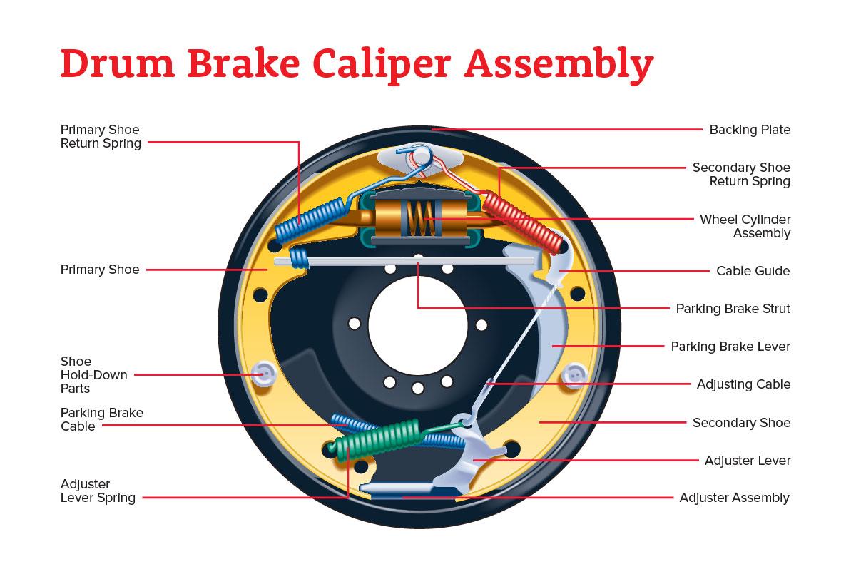 Drum Brake Assembly