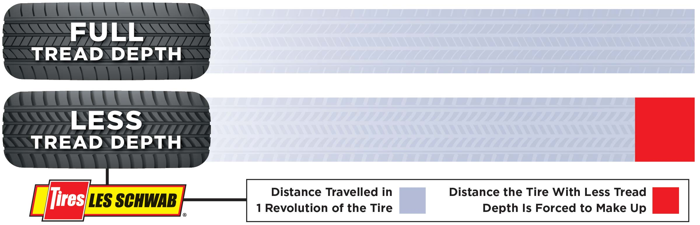 Tires with less tread depth will revolve more times per mile than tires with more tread depth.