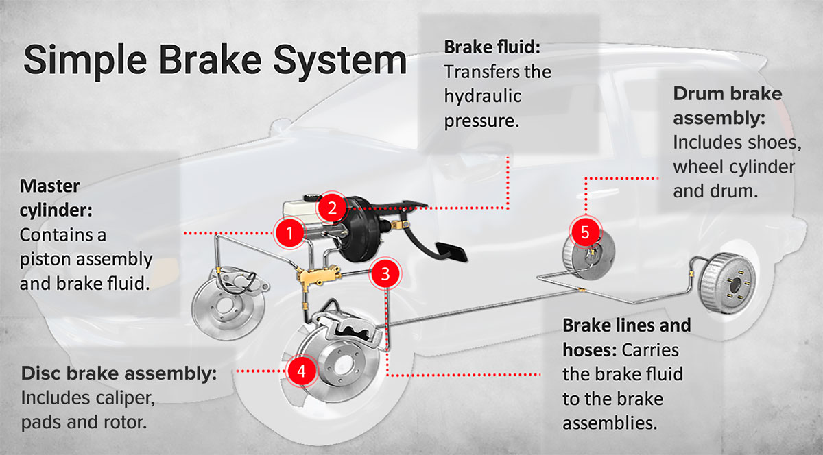 Complete Guide To Disc Brakes And Drum Brakes Les Schwab
