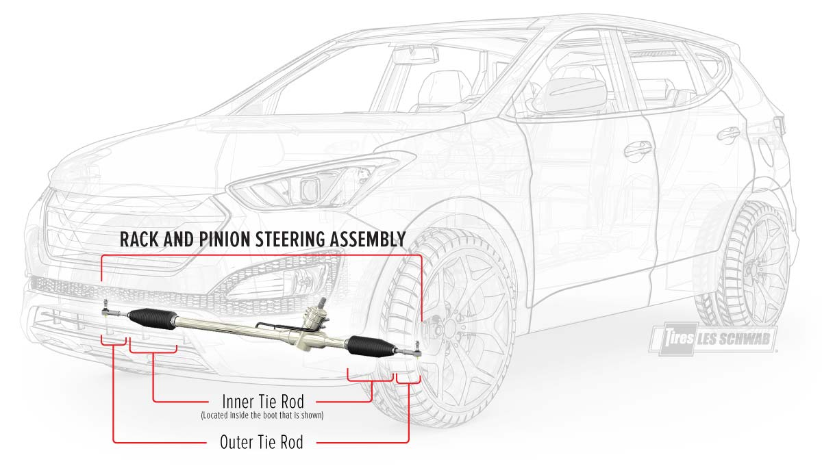 Rack & Pinion steering on a car.