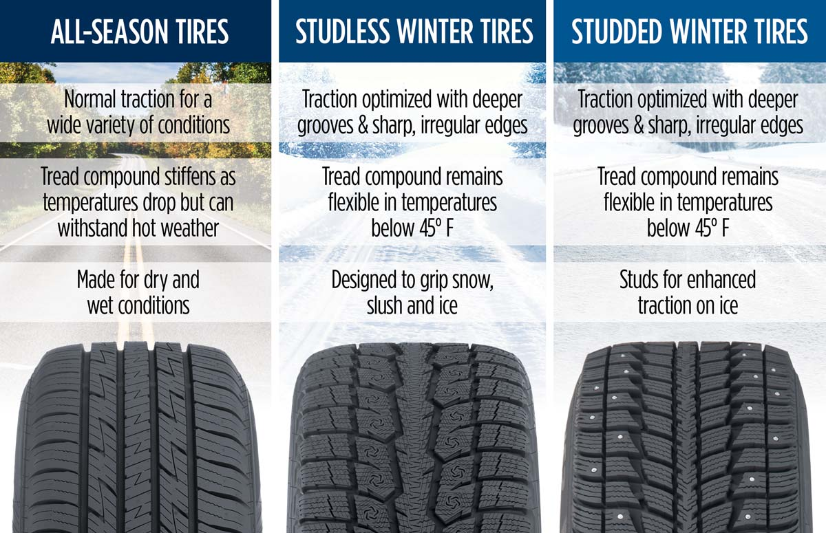 All Season Tires >> Are All Season Tires Okay In The Snow Les Schwab